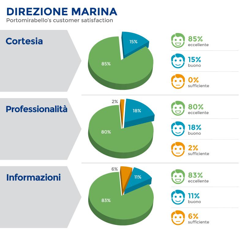 01_direzione_marina