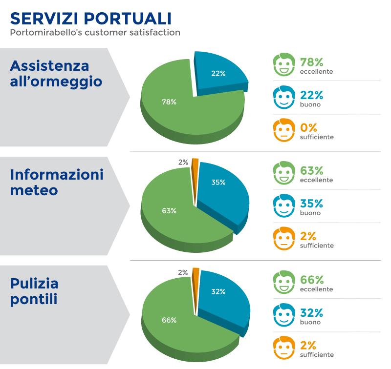 02_servizi_portuali