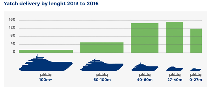 SUPERYACHT-DELIVERY-BY-LENGTH